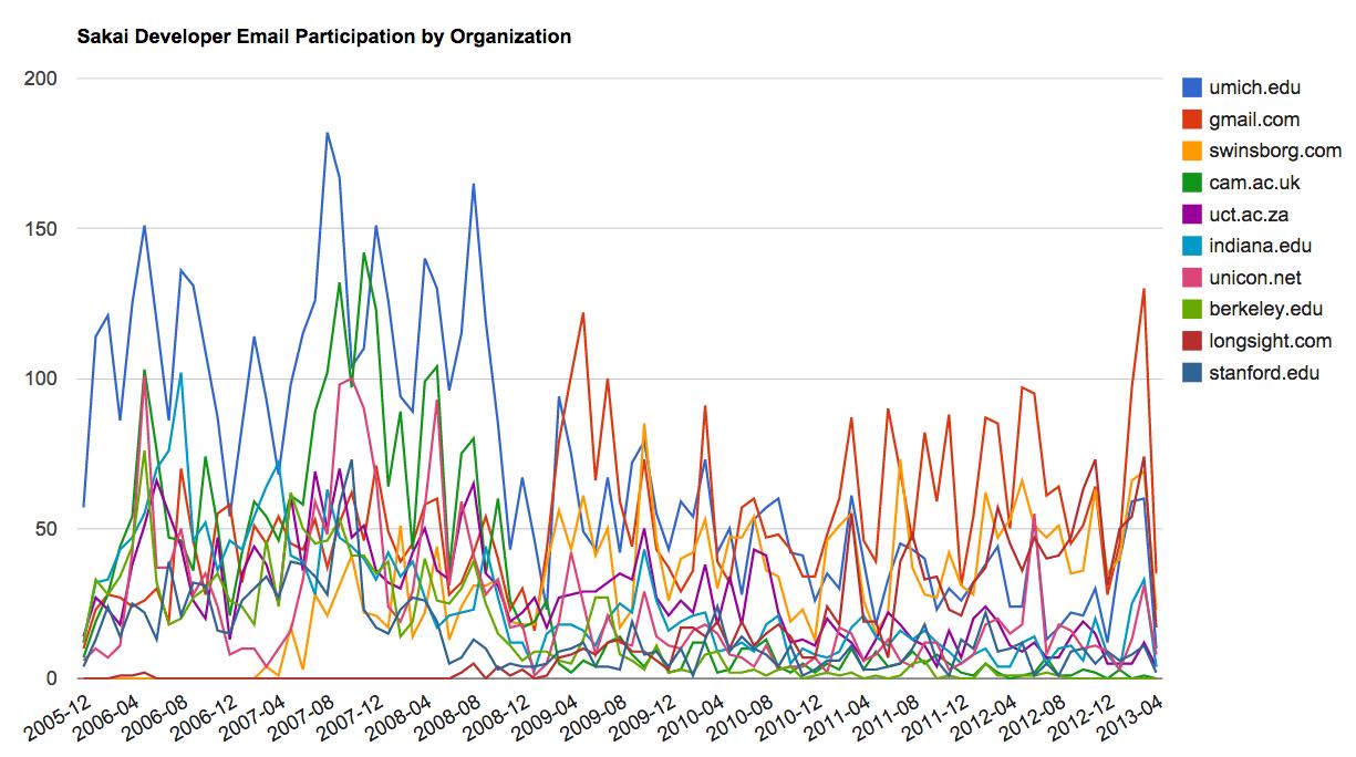 Sakai Mail Activity by Organization