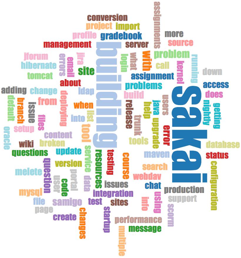 A Word Cloud from the Sakai Developer List